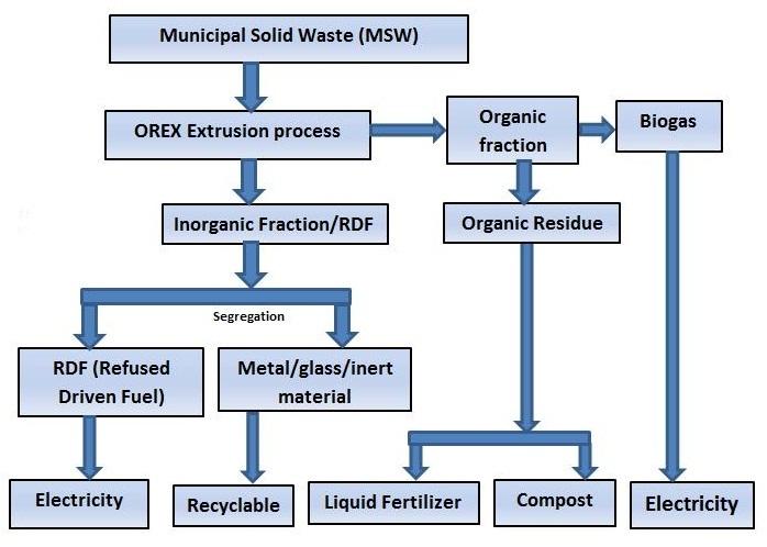 Renewable Energy Solutions Adroit Environment